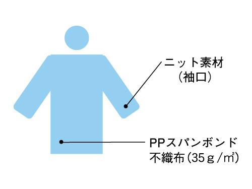 アイソレーション・ガウン 25枚入 (袖付使い捨てエプロン)