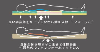 体圧分散式マットレス フローラ/S