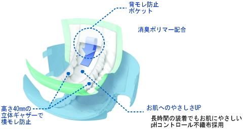ハビナース 尿とりパッド 長時間用・夜用スーパーロングタイプ