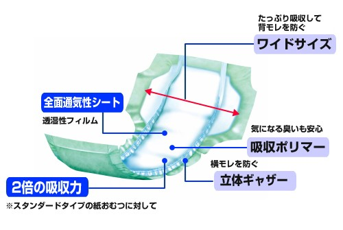 サルバ 尿とりパッドスーパーワイド長時間